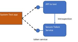 System Testing ASP.NET Core APIs