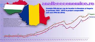 PIB pe cap de locuitor în România și Ungaria între 1924 și 2016