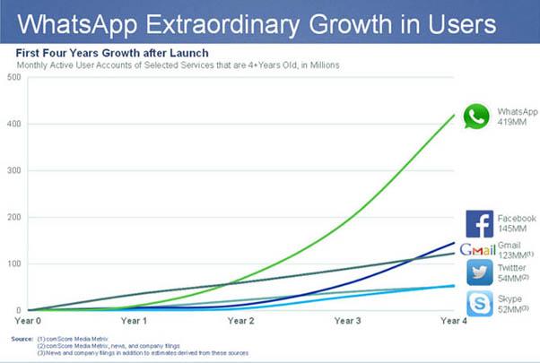Facebook Vs WhatsApp Growth Chart
