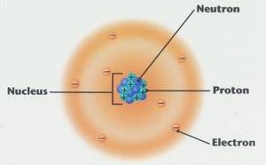 Pengertian Teori Atom Delton dan Murut Para Ahli