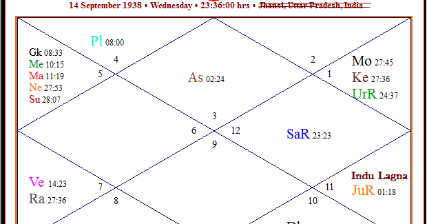dhana lagna astrology
