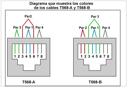 INFORMATICA: Tipos de cables