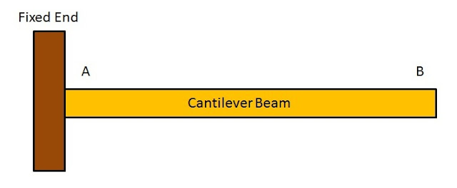 Types of Beams: Cantilever Beam