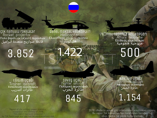 Russian army power