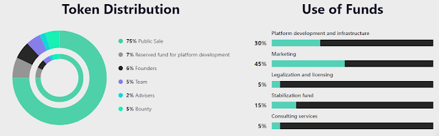 URUNIT - New Platform in Gambling Industry