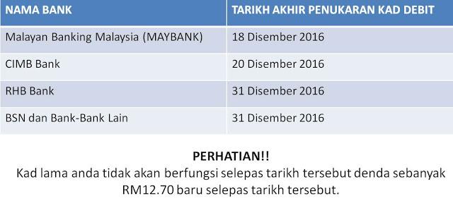 Tarikh Akhir Tukar Kad ATM/DEBIT Bank Di Malaysia| Dengan bercirikan keselamatan terbaru kad ATM atau DEBIT. Bank-bank di Malaysia mengarahkan penukaran kad tersebut sebelum akhir tahun 2016 ini. Ia bertujuan untuk menaiktaraf ciri keselamatan sedia ada dengan sistem keselamatan pin untuk urusan transaksi menggantikan tandatangan sebelum ini.  Bagi anda yang belum menukar kad ATM/DEBIT, anda dinasihatkan untuk melakukan penukaran dimana-mana cawangan bank berkenaan. Jika anda tidak menukar kad, kemungkinan transaksi pengeluaran duit anda di ATM akan menghadapi gangguan.