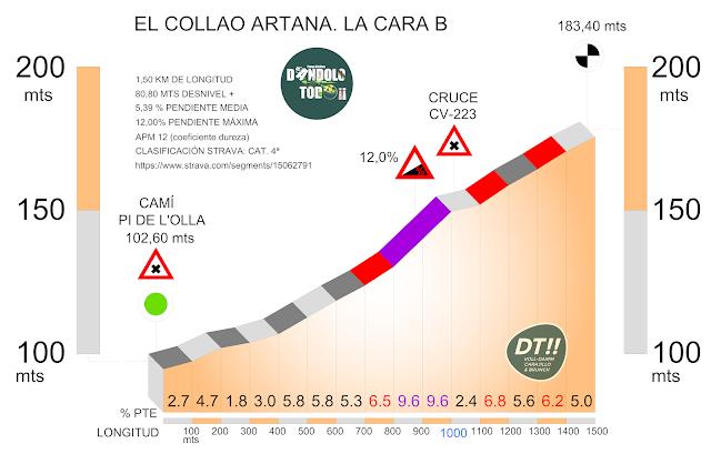altimetría de el Collado de Artana