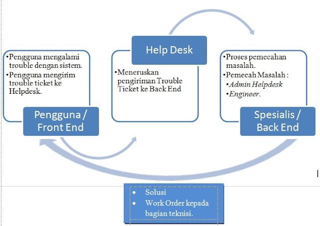 Helpdesk system