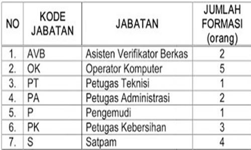 Terbaru Penerimaan Calon Pegawai Tidak Tetap ( PTT ) Tahun 2017 Anggaran Pada Kantor Pertahanan