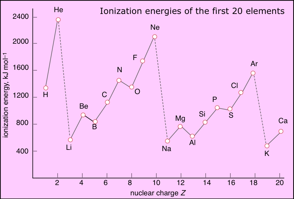 Here is the plot of values em kjl  against nuclear charge  for first twenty elements periodic table also savvy chemist ionization energy sub shell atomic structure and rh derekcarrsavvy chemistspot