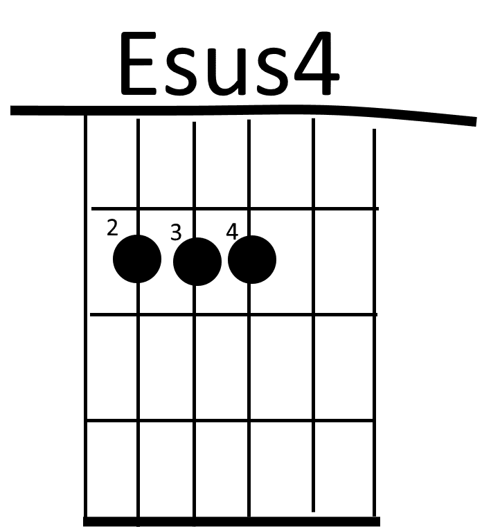 E Sus 4 Guitar Chord Images - basic guitar chords finger placement
