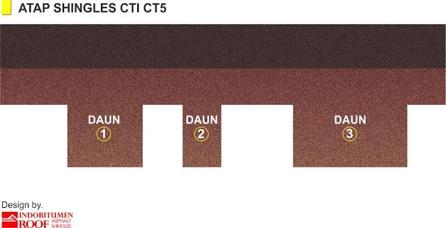 Teknik Pemasangan CT5