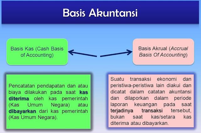 Perbedaan Akuntansi Berbasis Akrual Dengan Kas