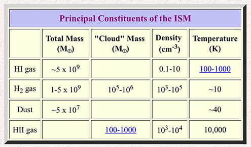 Principle Constituents of the ISM and associated temperatures (Source: casswww.ucsd.edu)