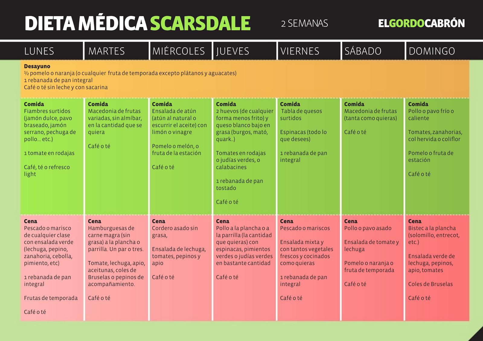 Libro dieta scarsdale pdf