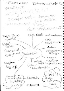 FRUIT SHOP MIND MAP