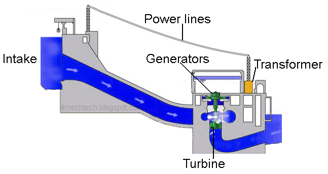 mechanical technology: hydro power plant hydro power plant line diagram #4