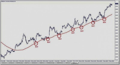 In the largely unregulated world of foreign exchange trading, many scams exist. Strategi Belajar Trading Forex Menggunakan Moving Average ...