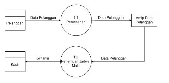 Contoh makalah metode penelitian bsi karawang hendri setiawan diagram detail sistem berjalan ccuart Image collections