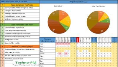 team status dashboard, status dashboard template