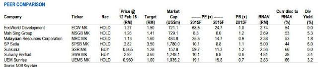 Malaysia property outlook