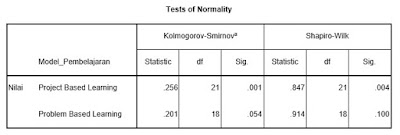 tabel-test-normality-olah-data-spss