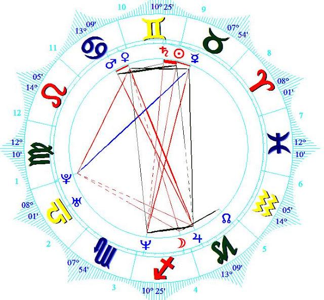 Laverne Cox birth chart zodiac