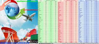 Topurile jdețelor după exporturi și importuri
