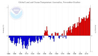 Figure 1: Global surface temperature (including both ocean and land areas) for the 12-month-long November-to-October periods from 1880 to present. (Image credit: NOAA/NCEI) Click to Enlarge.