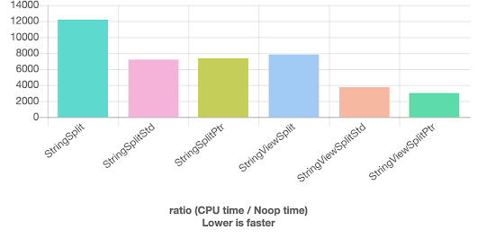 Inlining and microbenchmarking