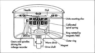 FIZICS FEVER: Speedometer