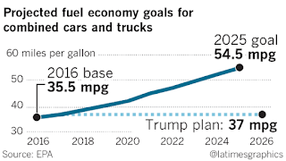 Graphic of the Week - Projected US Fuel Economy Goals)