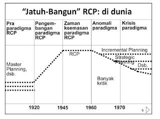 bagan perkembangan RCP di dunia