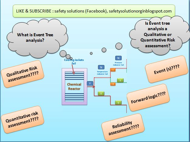 What is Event Tree analysis in Health and Safety? Is Event tree - quantitative risk analysis