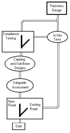 California Bearing Ratio (CBR) for determining Shear