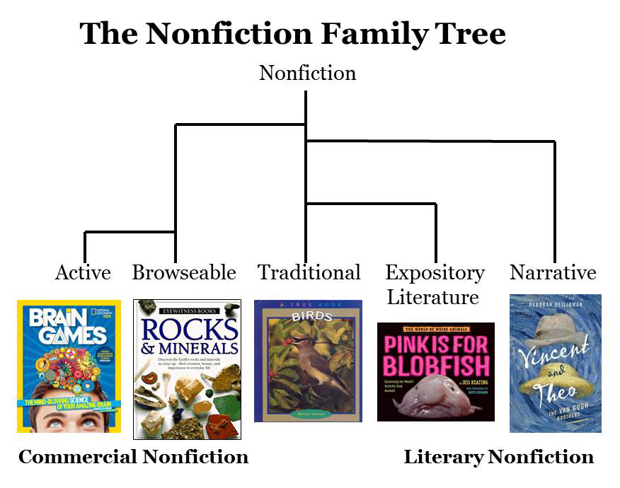 Celebrate Science The Nonfiction Family Tree Book Lists