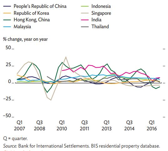 Figure 2: Real property prices