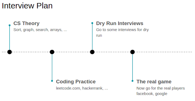 Playing The Code Interview Game, Part I: The Plan for a Plan