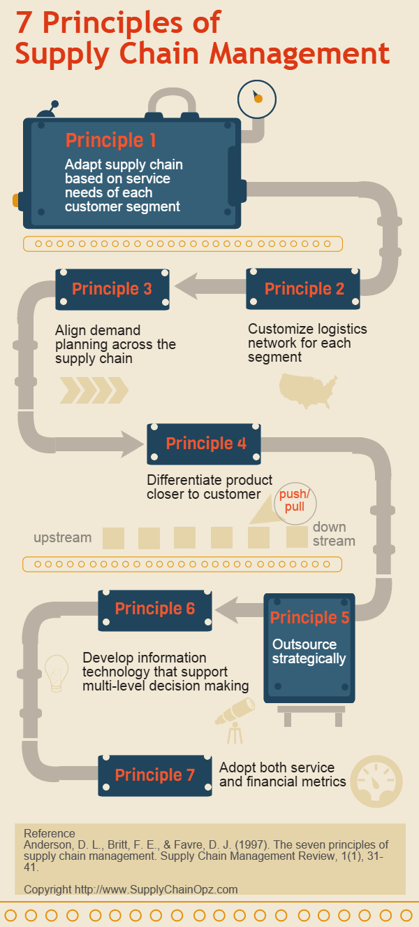 7 Principles of Supply Chain Management Explained