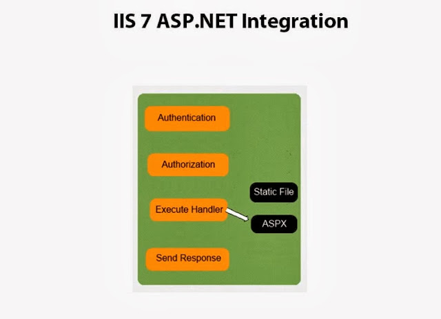 ChatterBox's  NET: Extending IIS 7 5 with Modules and Handlers