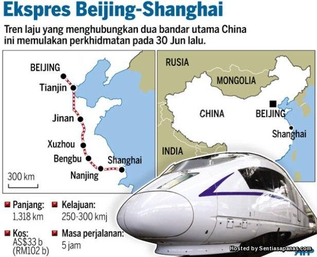 Ekspres Beijing - Shanghai