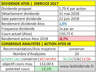 Atos dividende par action exercice 2017