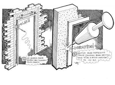 Cara Mudah Memasang Pintu Besi 4