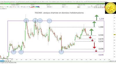 Investir sur les biotechs avec Tigenix $tige  [11/12/17]