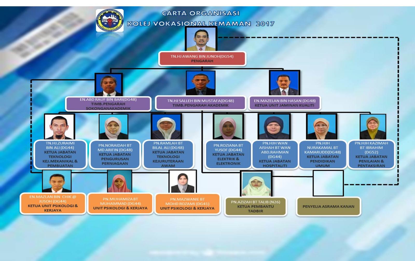 Kolej Vokasional Kemaman Terengganu Pentadbiran