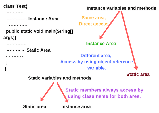 Methods in Java,Types of methods in Java.