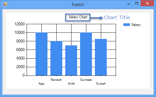Chart Control in Windows Form Application ~ IT Tutorials with Example