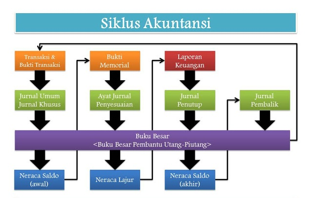 Akuntansi Perusahaan Jasa Nanikblog