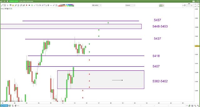 Plan de trade pour lundi cac40 [16/07/18]