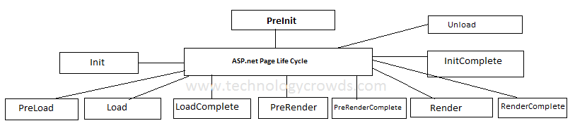 Page life cycle in asp.net